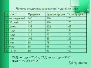 Srdcová frekvencia u detí je normou podľa veku