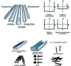 Kovový profil pre sadrokartónové dosky: typy a rozmery