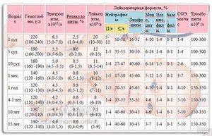 Všeobecný krvný test u detí: prepis a tabuľka