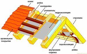 Zateplenie strechy: typy, vlastnosti, rady pri výbere