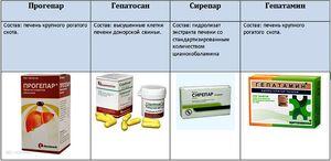 V takýchto liečivách sa používajú živočíšne aminokyseliny a tuky.