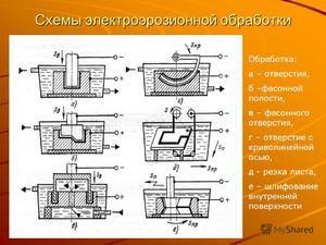 Technológia elektroerozívneho obrábania kovov